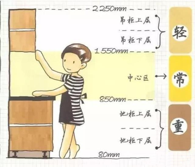 厨房装修的尺寸详解,最有用的厨房装修攻略