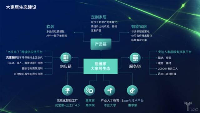 近年来,从定制家居到产业互联网平台,丽维家与富仁集团联手构建智能仓储平台。
