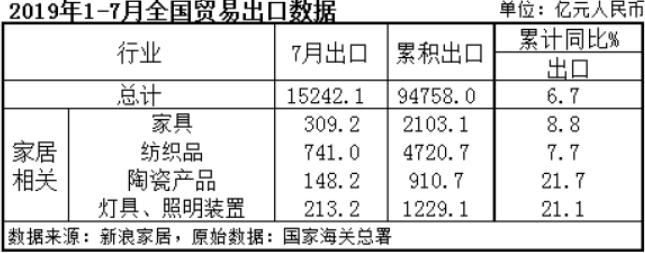 2019年前7个月,家具、灯具及配件、陶瓷制品及与家居业有关的纺织产品的累计出口额为8963.6亿元。