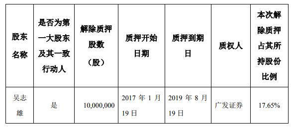 据报道,帝欧家居控股股东质押1140万股