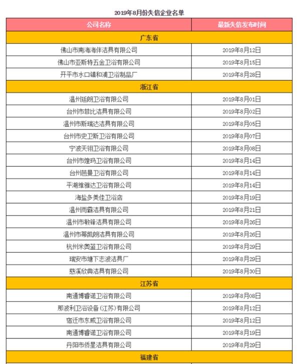 据统计,8月份有48家卫浴企业被列入黑名单