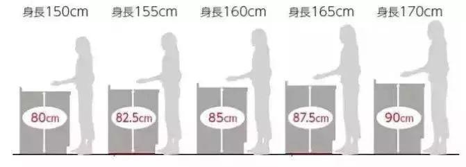 装修干货:橱柜高度到底要多高才合适?