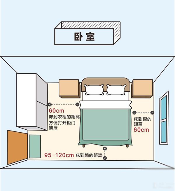 深圳装修卧室布局方案